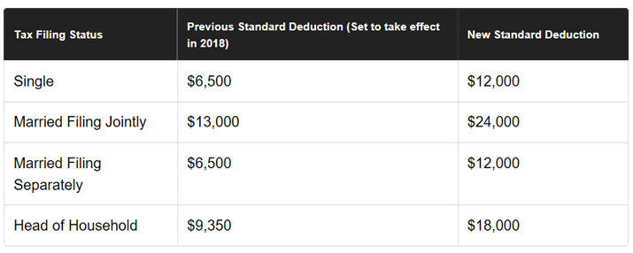 standard deduction 2018